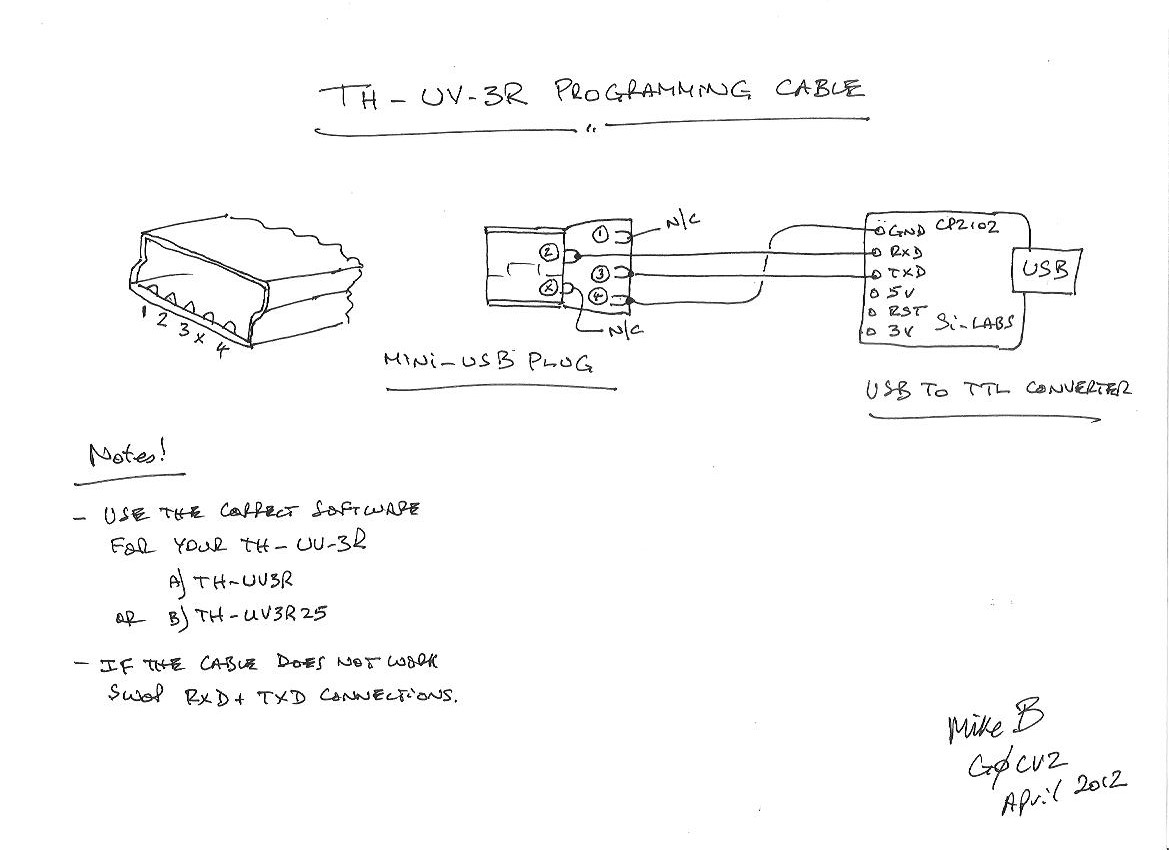 Uv 3r Usb To Din Wiring Diagram Diagrams Cheat Sheet Model Differences Interfaces And Software